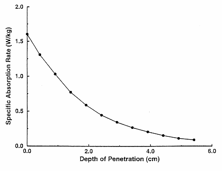 Figure 3, Depth of Cellphone's Radiation Plume