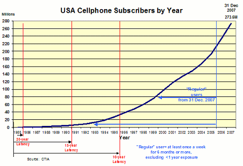 Figure 4, US Cellphone Users by Year