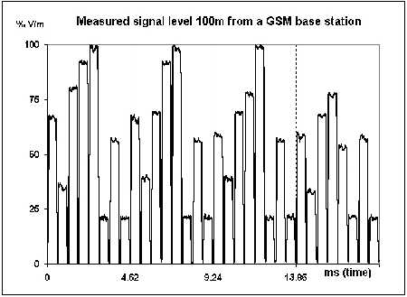GSM Pulsing Signal